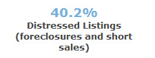 % of distressed sales - 97223