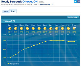 Weather prediction for Friday July 13