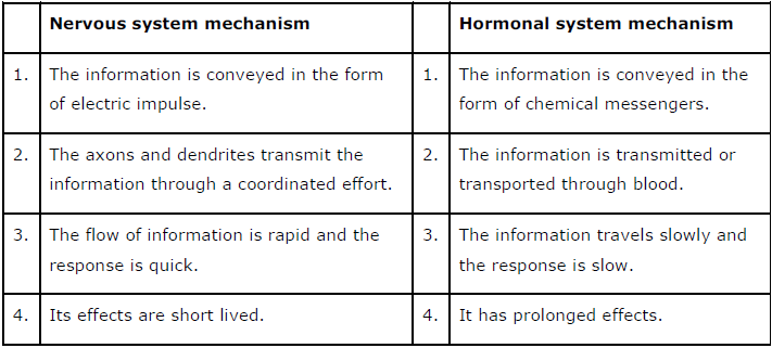 NCERT Solutions for Class 10th Science Chapter 7 Control and Coordination