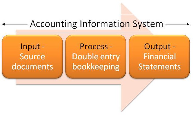 Accounting information systems in the fast