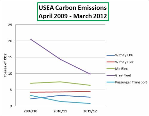 USEA emissions 0409-0312