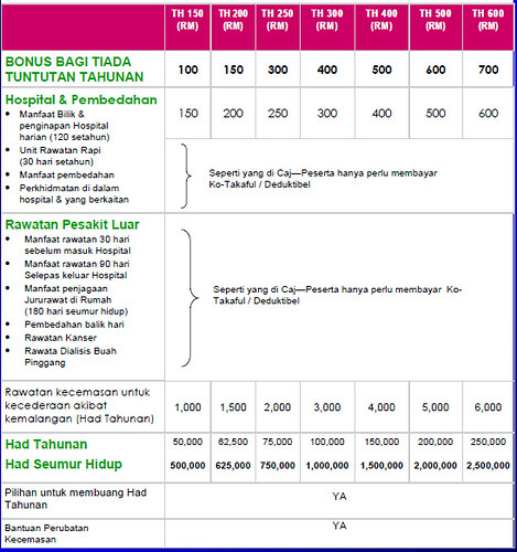 Takaful Health 2 Table