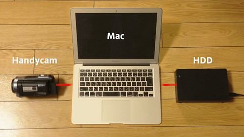 Handycam - Mac - HDD