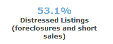 % of distressed sales - 97006
