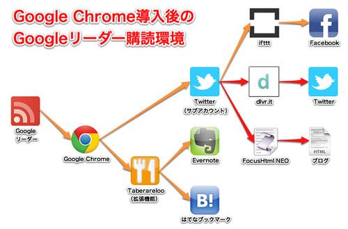 02 Chrome導入後