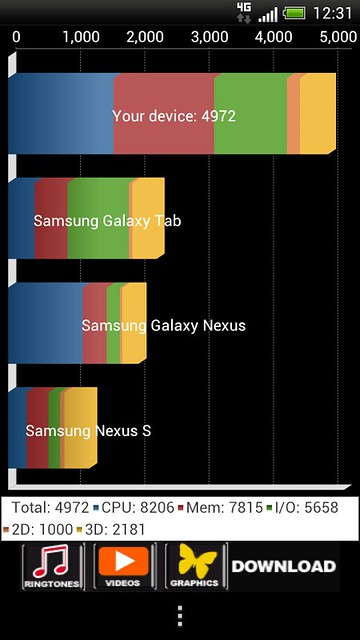 HTC One S - Benchmarks