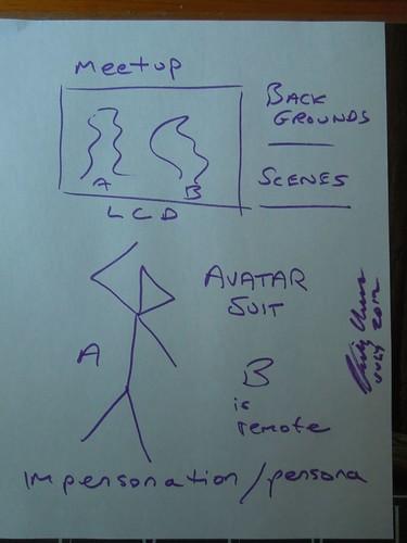 Avatar Meetup