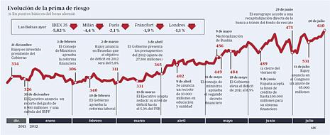 12g21 ABC Evolución prima de riesgo Uti