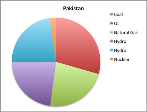 pakistan EMI