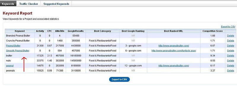 Keywords Report Keyword Link