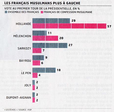 12g20 LEchos El voto político de los musulmanes franceses Uti