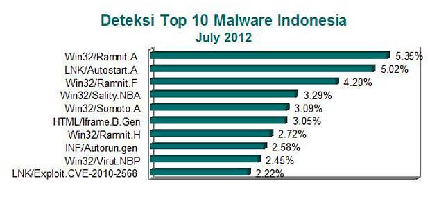 7689442044 e33fc8a8b3 z 10 Virus Komputer Paling Rajin di Indonesia