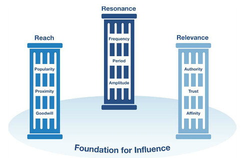 Pillars of Influence