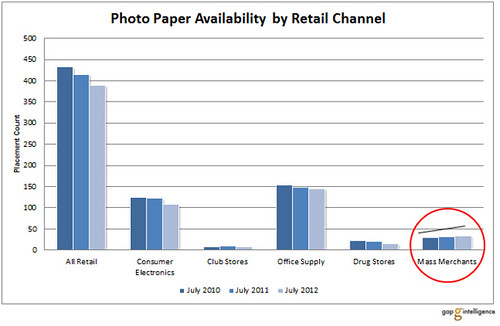 Photo_Paper_Availability_by_Retail_Channel