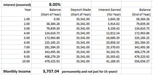 Image of a do it yourself monthly income plan at an 8 percent rate of interest