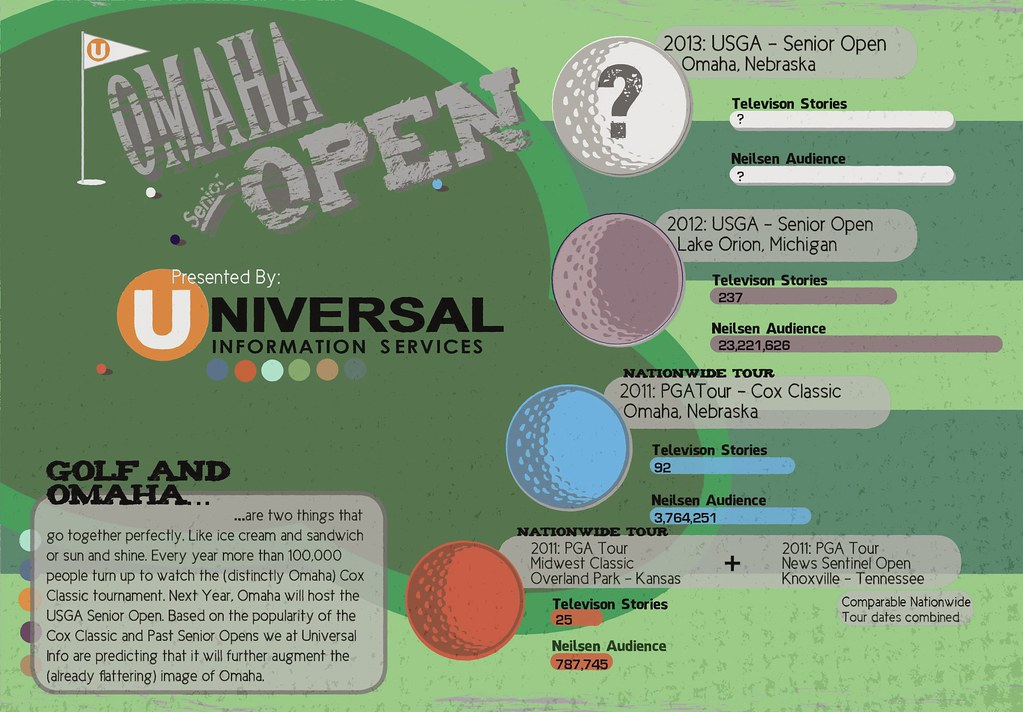 Omaha (Senior) Open
