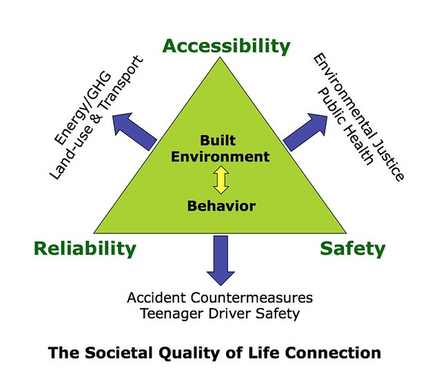 Societal Quality of Life triangle graphic from Dr. Bhat's slide presentation