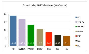 Table 1: May 2012 Greek Elections (% of votes)