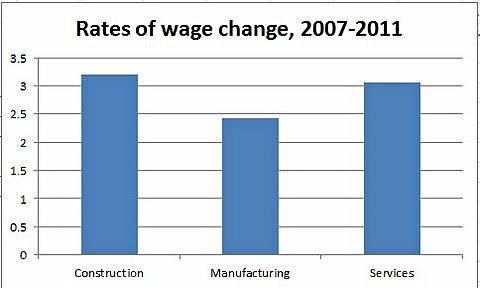 Taux de variation des salaires entre 2007 et 2011