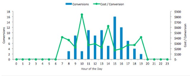 PPC Conversions  by Hour