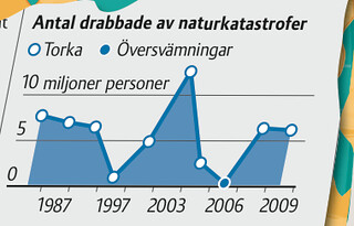 Plan graph-screen shot of Children's Future, Swedish magazine in which GAIN was featured