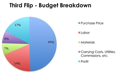 Third Flip Budget Breakdown