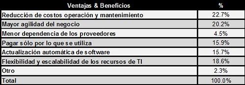venatajas y beneficios