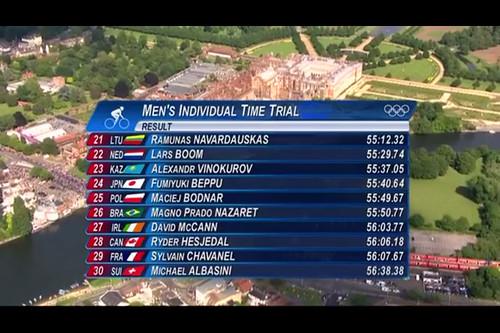 オリンピック男子個人タイムトライアル