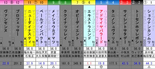 京都新聞杯