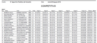 Giro_Varesotto_classifica
