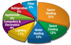 Pie Chart Showing Energy Usage