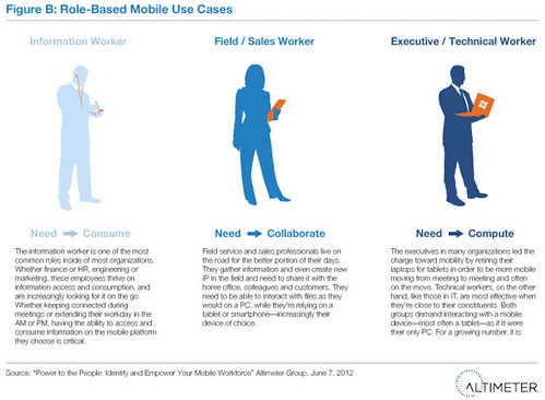 Role-Based Mobile Use Cases
