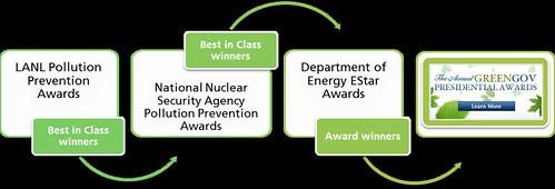 Tne national pollution prevention awards journey