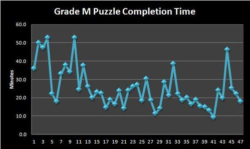 Sudoku Grade M III