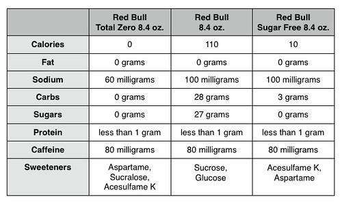 Review Red Bull Total Zero Energy Drink The Impulsive Buy