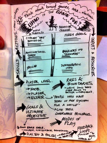 sketchnote from Big (D)esign Conference 2012