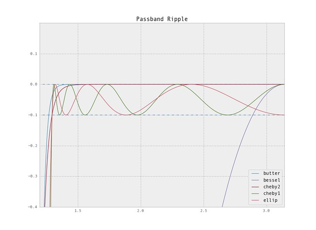 Python scipy signal IIR Filter Design Cont  - Christopher Felton