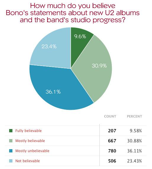 bono-album-poll