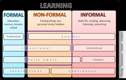 three learning domains