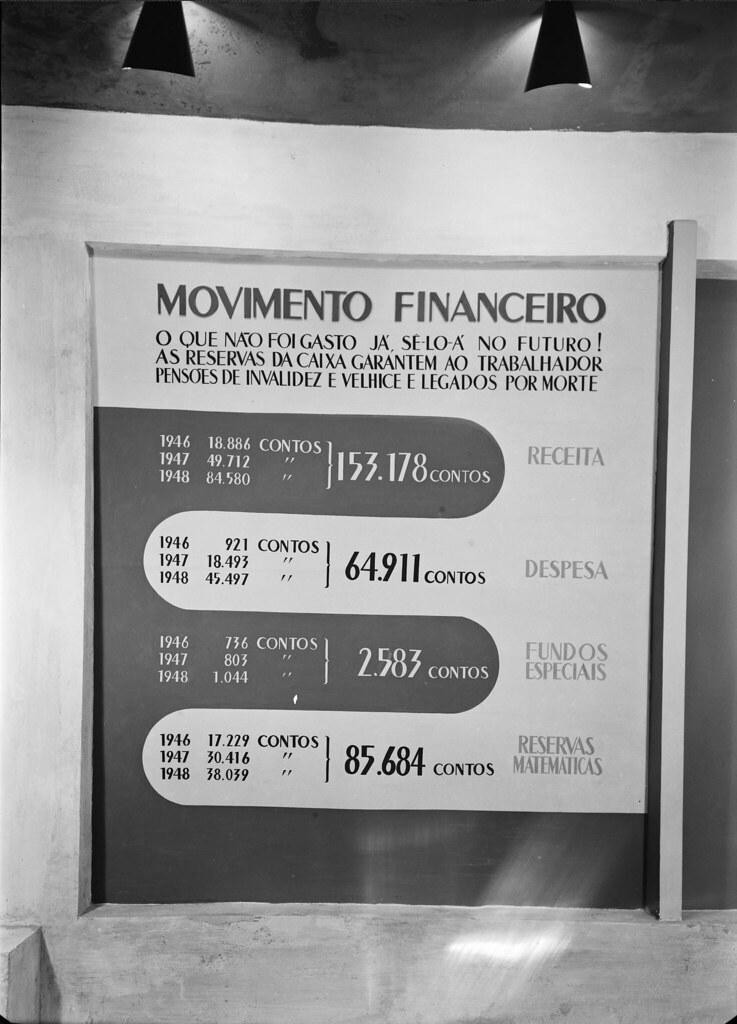 «O que não foi gasto agora se-lo-á no futuro...». Fundo de pensões da indústria, 1946-48, F.I.P. (M. Novais,1957)