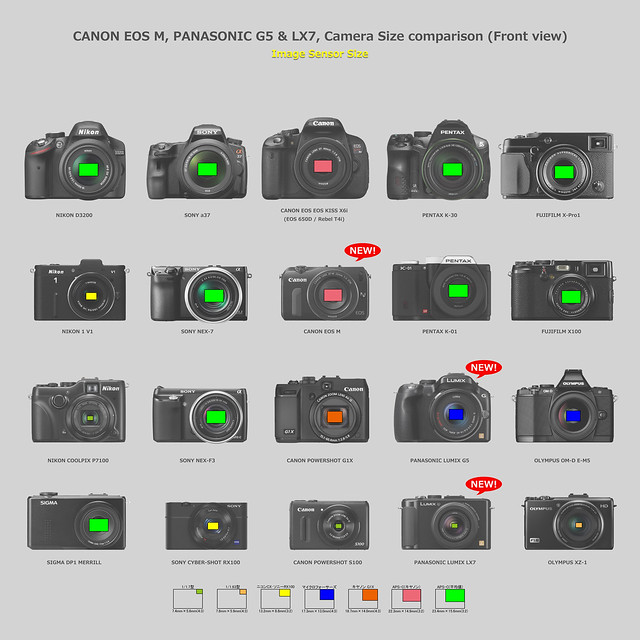 CANON EOS M, PANASONIC LUMIX G5, LX7 & Other cameras comparison 02/10