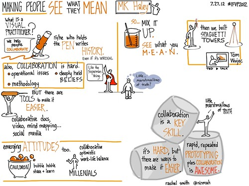 My iPad notes of MK Haley's keynote at #IFVP2012