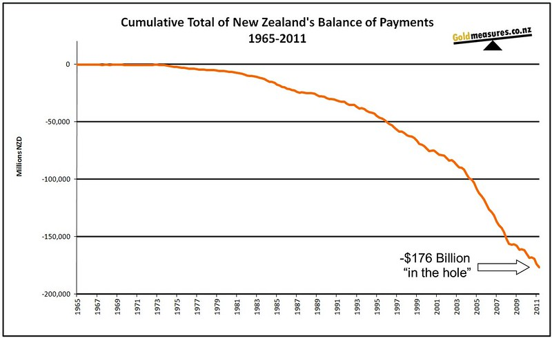 NZ Current account Cumulative debt