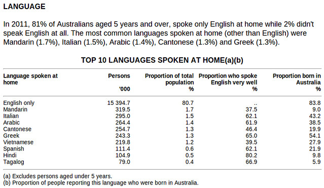 Language spoken at home - 2011 Census