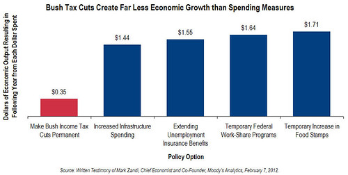 Bush Tax Cuts Create Far Less Economic Growth Than Spending Measures