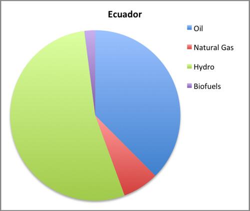ecuador EMI