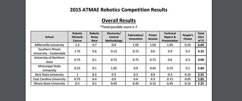 ATMAE Results 2