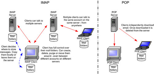 IMAP: Internet Message Access Protocol