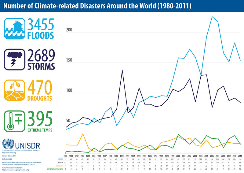 Number of Climate-related Disasters, 1980-2011