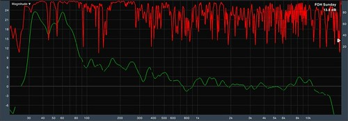 PA Transfer Function at FOH (1/12th smoothing)